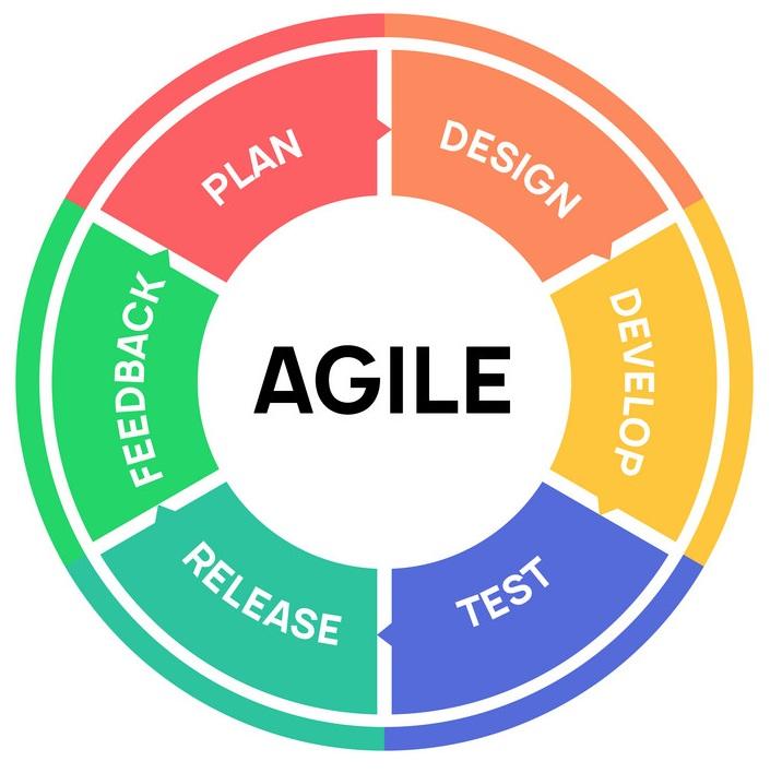 AGILE icon methodology vector development. Scrum agile flexible software logo concept
